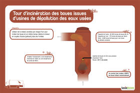 Tour-d-incineration-des-boues-issues-d-usines-de-depollution-des-eaux-usees